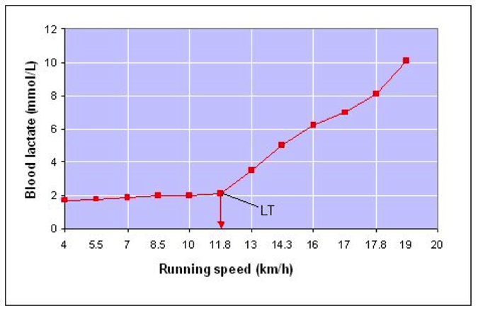 jogging vs sprinting for hockey